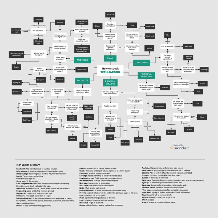 79 best Fantastic Flowcharts and Diagrams images on