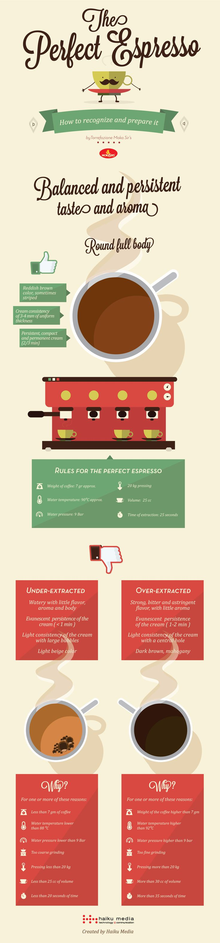 Have you ever wondered how it should be the #PerfectEspresso? By #Mokasirs