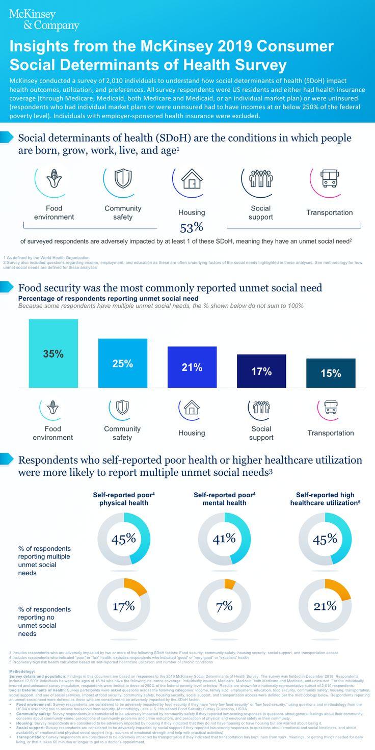Insights from mckinseys consumer social determinants of