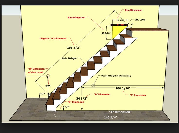 Stairway Rise Amp Wainscoating Measurements Tips