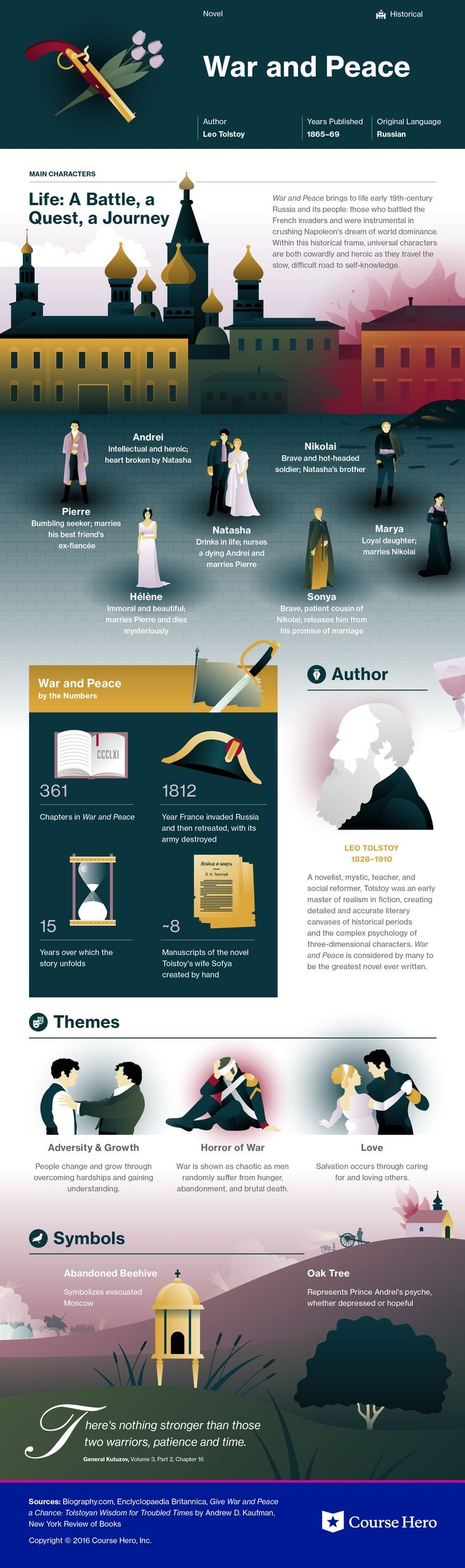 best images about infographic literatura the study guide for leo tolstoy s war and peace including chapter summary character analysis and more learn all about war and peace ask questions