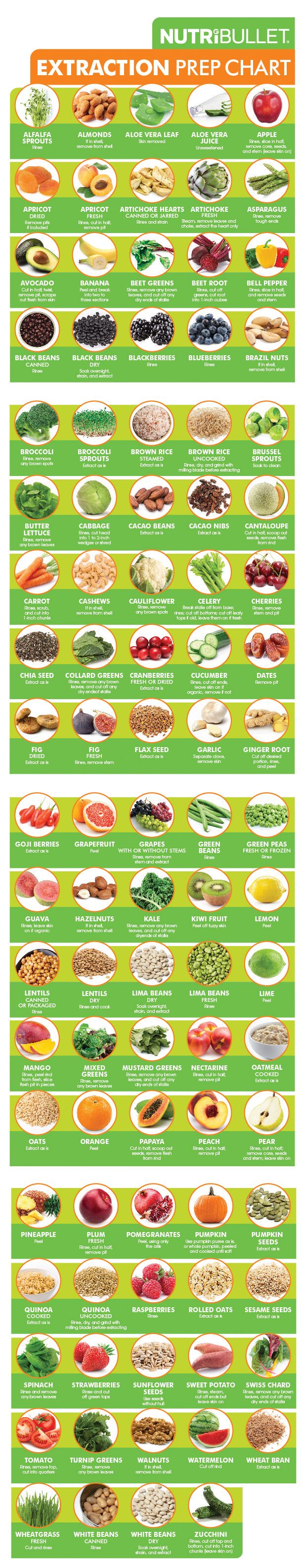 Extraction Prep Chart: Wondering which fruits and/or vegetables you should peel or de-seed before putting them in your NutriBullet? Worry no more - this chart is here to help!