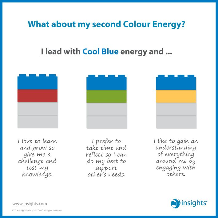 What about my second Colour Energy? I lead with Cool Blue energy and... Insights Discovery
