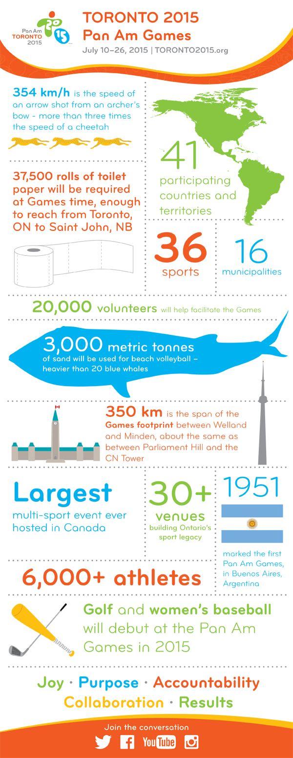 TORONTO 2015 Pan Am Games Infographic.