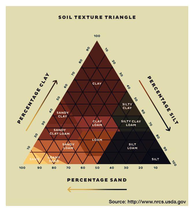 580 best 1 garden soil composting and fertilizers for Soil texture definition