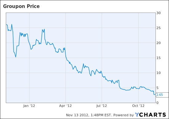 What If the Groupon Business Model Was Right -- And the Problem is Just Crummy Execution?