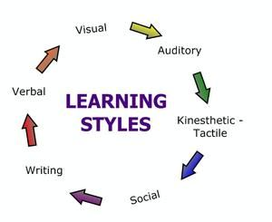 vark learning style assessment Another way to get an idea of which learning style suits your child is to run  through a vak or vark questionnaire with them the 'vark' model categorises  4.