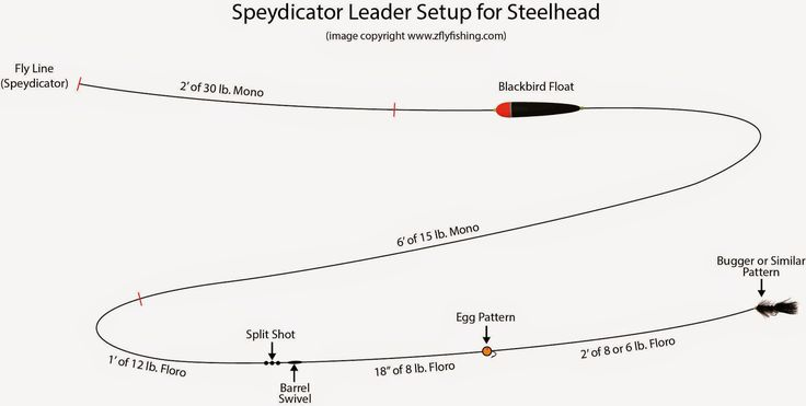 Steelhead Indicator Set Up For Speydicator Lines