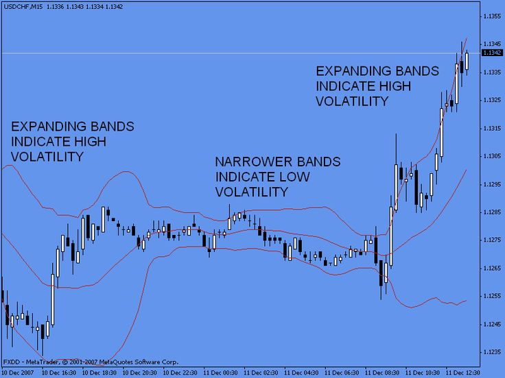 Learn technical analysis forex
