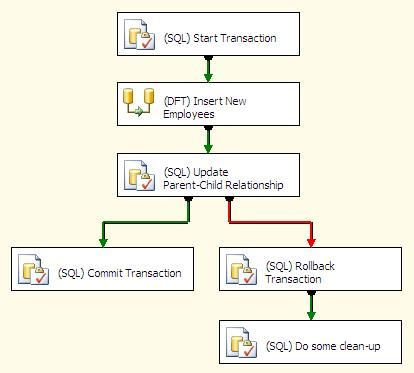 SQL Server Integration Services SSIS Transactions without MSDTC. You want to incorporate transactions in your SQL Server Integration Services Packages. For example, you insert data into a table with a data flow and after the data flow has finished an update statement is issued against the same table. If this update statement fails, you want to roll back the data inserted by the data flow.