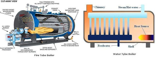 42 best images about boilers on pinterest heating for Best type of heating system