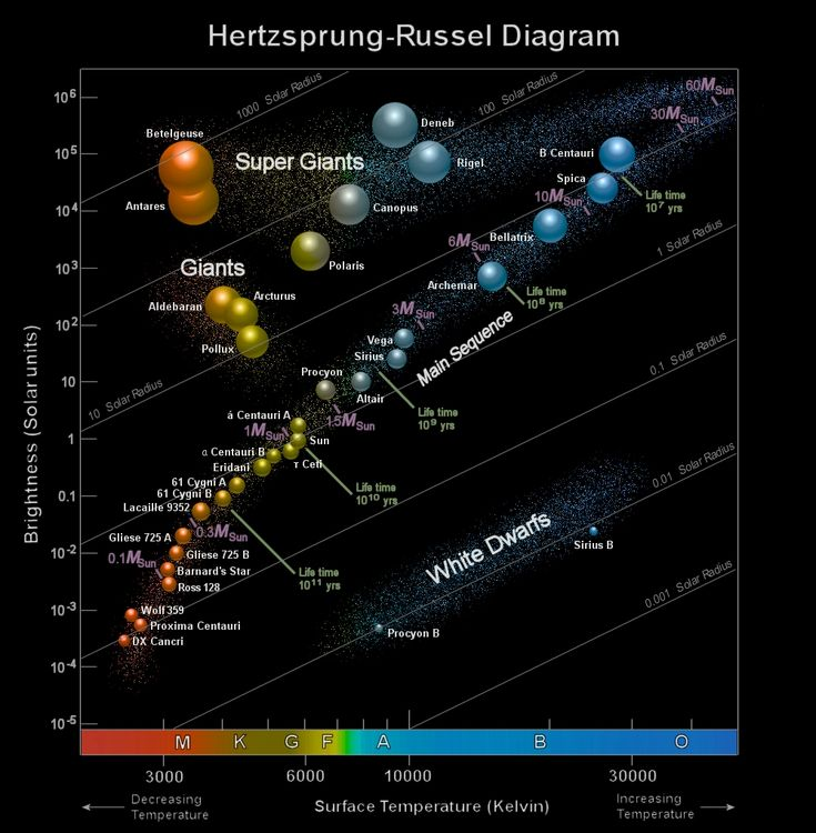 hertzsprung russell diagram Hertzsprung-russell diagram if you plot the brightness versus color or  spectral type of stars you get a scatter plot - these quantities are not correlated.