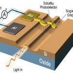 The rate of advancement in digital communication may be hampered in the future by the amount of energy required to power it. Standard silicon photonics require energy an order of magnitude larger than is currently available. Energy efficient graphene-based optoelectronics promise to address this.[Image source: Cambridge- Dr. Ilya Goykhman]The use ...