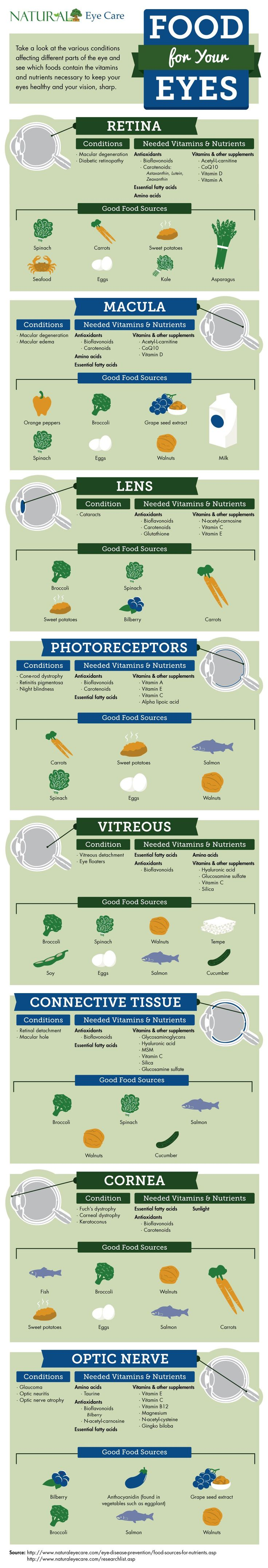 Food for your Eyes (Infographic) and other vision news and information from NaturalEyeCare
