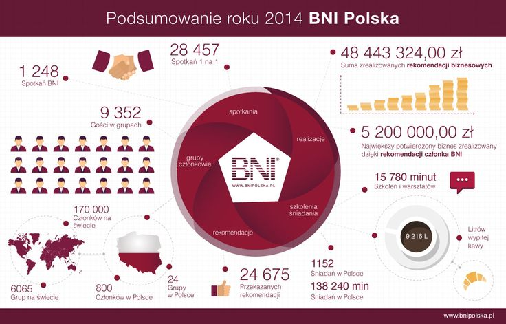 BNI w Polsce #liczby #statystyki #networking #infografika