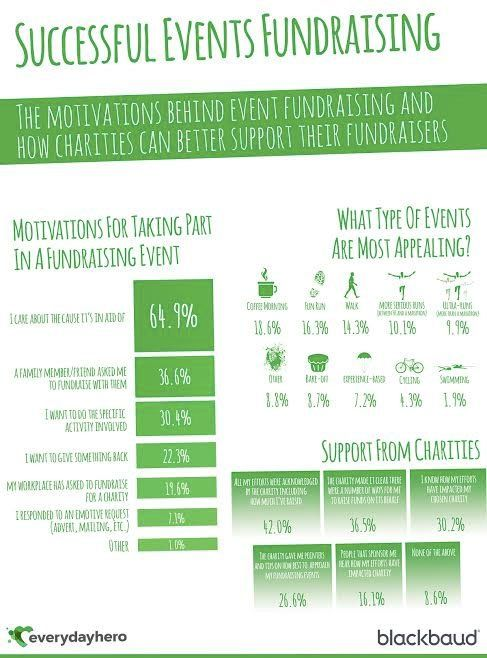 Successful events fundraising - research by Everydayhero UK (Blackbaud). #events #fundraising