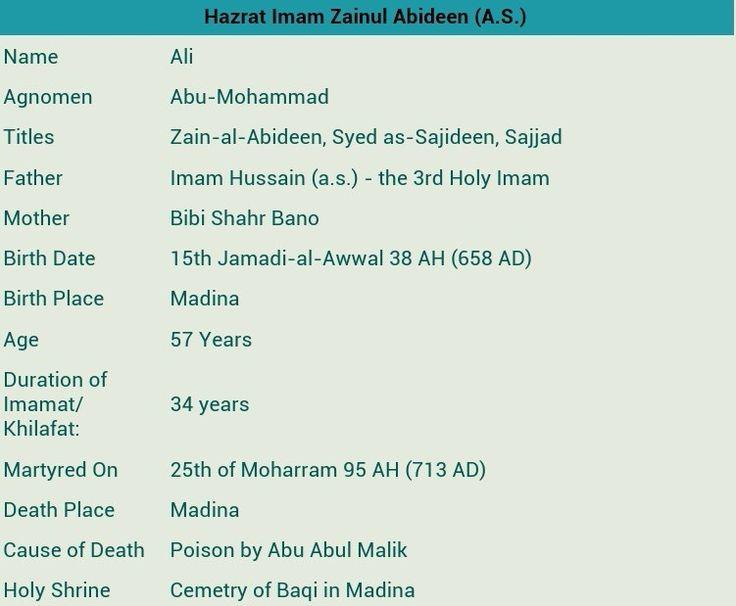 4th Imam Ali Ibn Hussain a,s