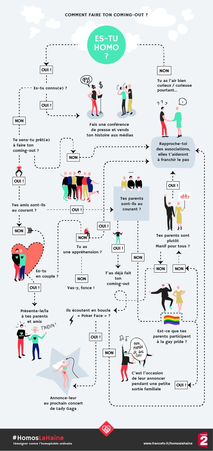 Comment faire son coming-out ? | #Homoslahaine - France 2