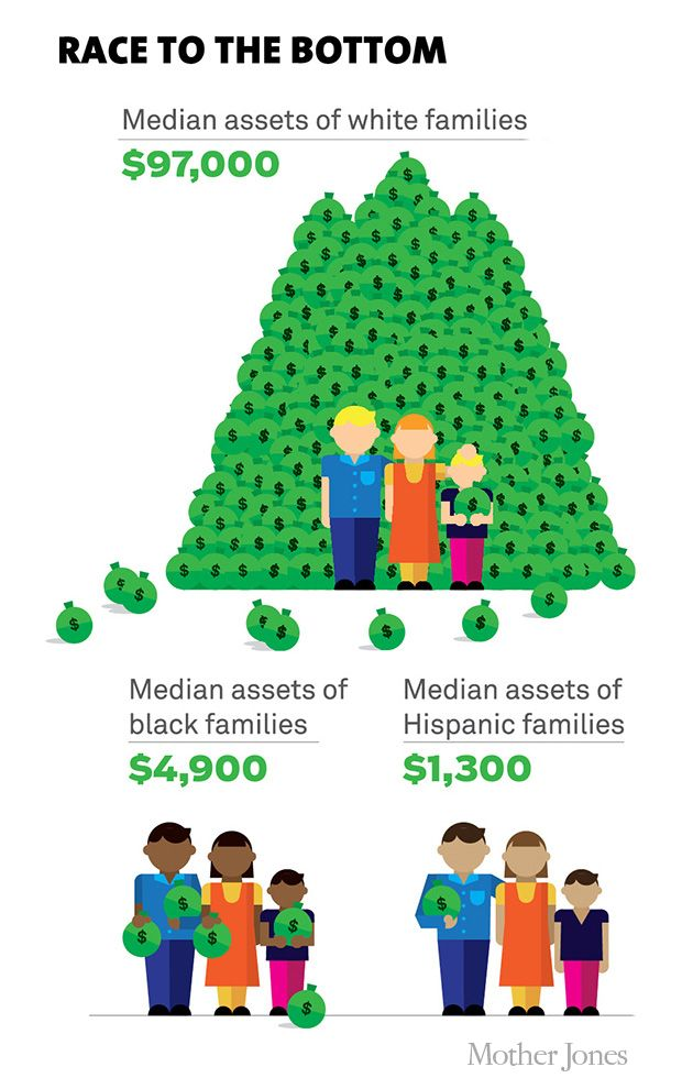 Chart: The Typical White Family Is 20 Times Wealthier Than the Typical Black Family | Mother Jones
