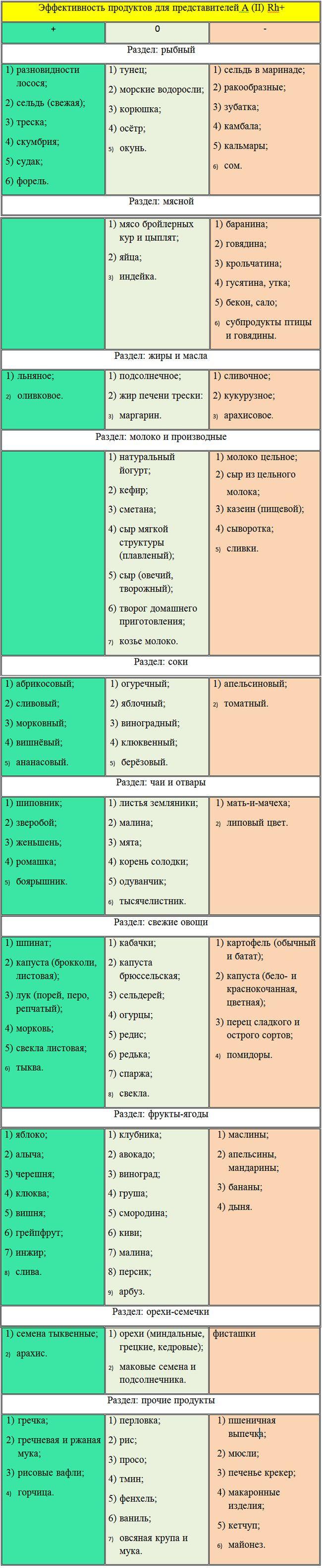 продукты для 2 группы крови