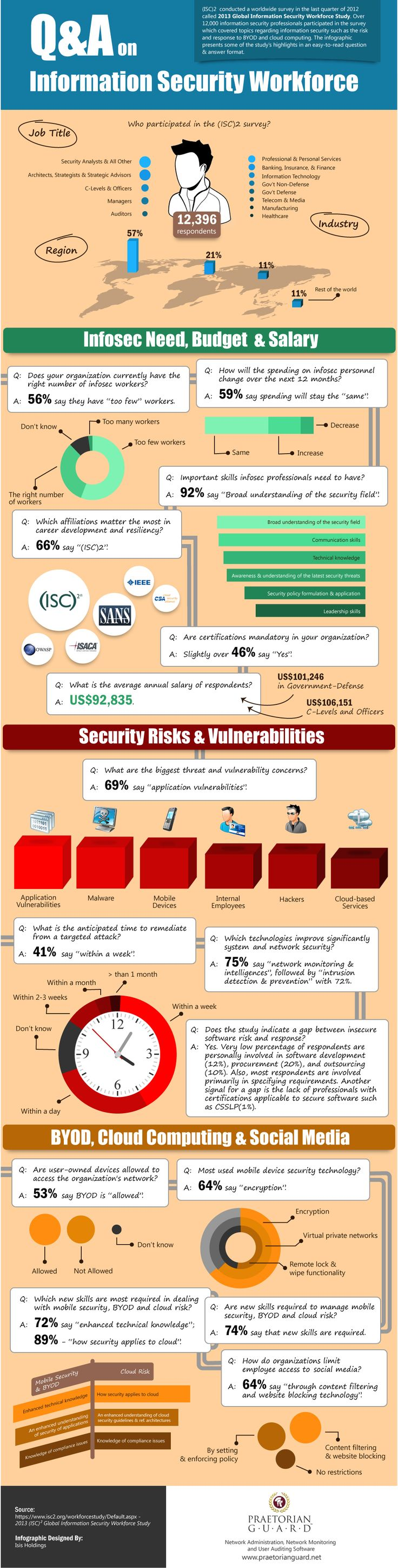 Concerns With Cloud Security