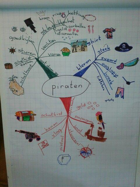 Mindmap piraten (door mijn klas en mijn duo Mariëtte)