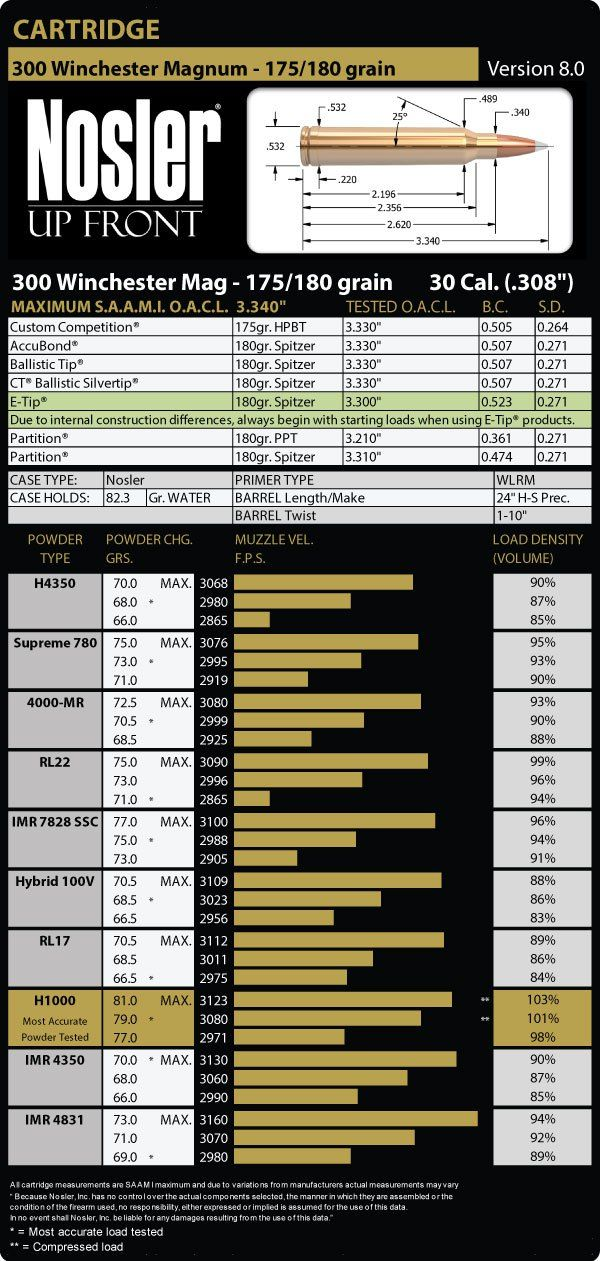 13 best 300 Win Mag images on Pinterest 300 win mag, Charts and - ballistics chart
