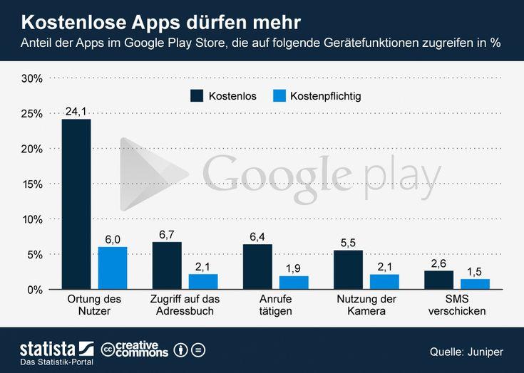 Best Infografik Kostenlose Apps d rfen mehr Statista