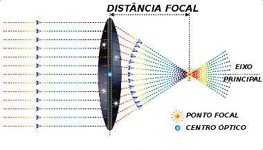 Elementos das lentes convergentes