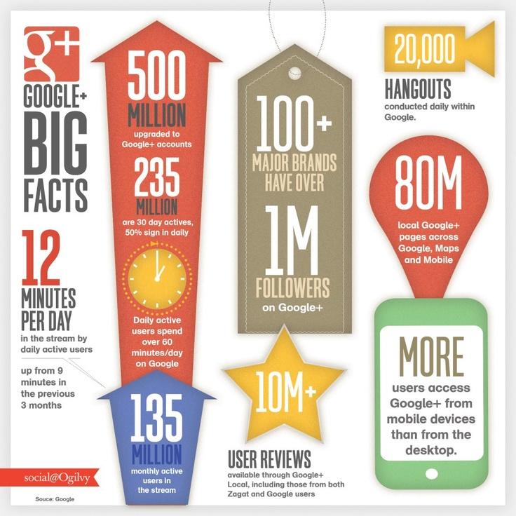 Google+ BIG Facts worth sharing... - Social@Ogilvy
