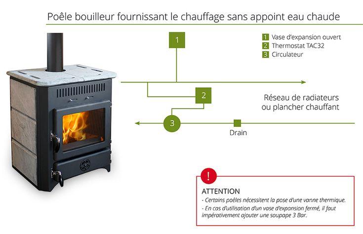 1000 id es sur le th me poele bouilleur sur pinterest for Chauffage central a granules