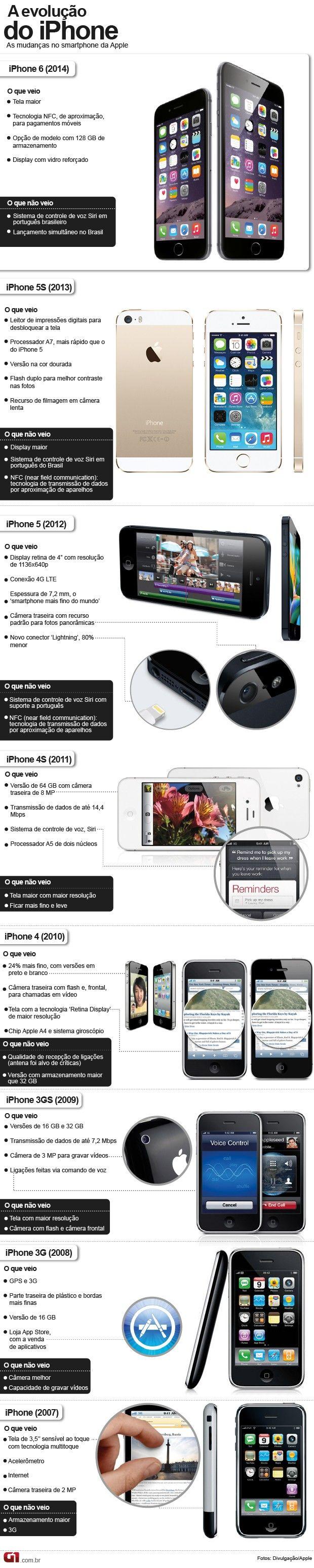 ATUALIZADO 9/9: Evolução do iPhone (Foto: Editoria de arte/G1)