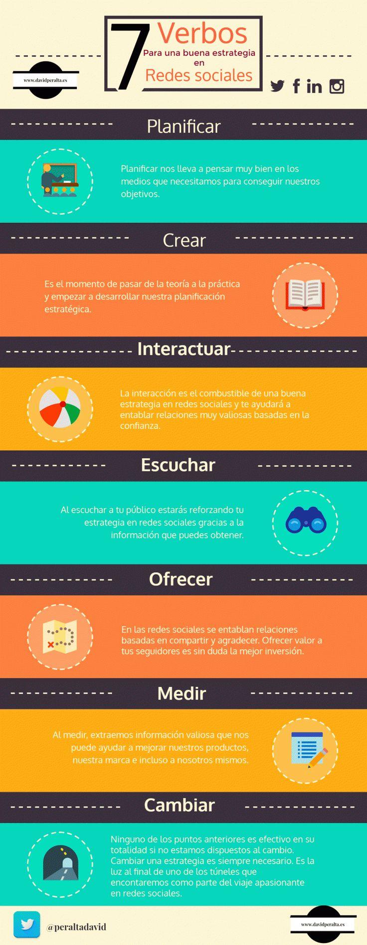 7 verbos para una buena estrategia en redes sociales. Infografía en español. #CommunityManager