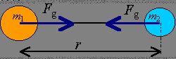 Wzór Newtona na siłę grawitacji