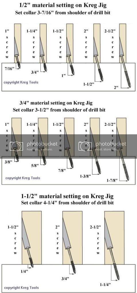 Kreg Jig Screw Chart : screw, chart, Chart, Shows, Drill, Collar, Settings, Various, Screw, Lengths, Material, Thicknesses., Sh…, Woodworking, Jigs,, Joints