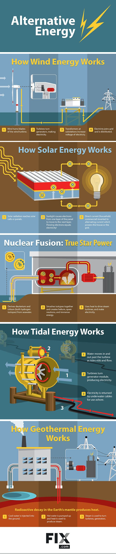 best 25 alternative power sources ideas only on pinterest solar