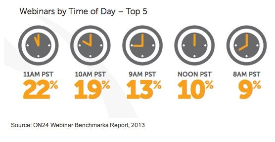 A study, which was based on an analysis of more than 2,300 webinars from 500 organizations, found that sending a final email within 24 hours of the start time can increase registration 37%.    Read more: http://www.marketingprofs.com/charts/2013/11387/webinar-benchmarks-trends-and-best-practices#ixzz2bsxnx4nQ