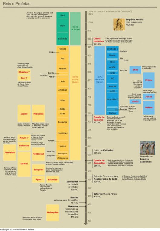 tabela-reis1-605x871