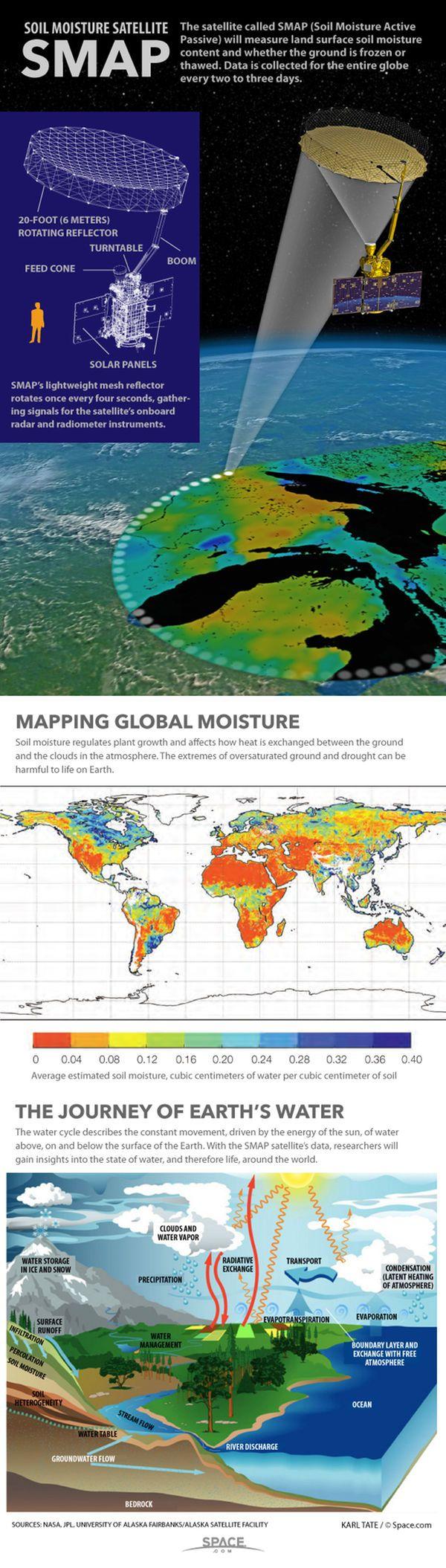 Earths Map%0A How NASA u    s Soil Moisture Satellite Works  smap