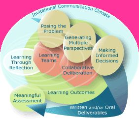 reflection on group dynamics View week 6 interpersonal & group dynamics reflection from medical bi j-mrc10001 at bryant & stratton college week 6 reflection interpersonal & group dynamics in at least 75 words, describe the.