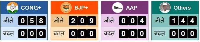 AajTak News: Lok Sabha Election 2014 Results