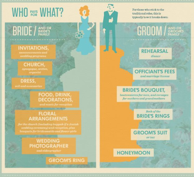 Who Pays for What at Your Wedding? Here's a simple breakdown just for you!