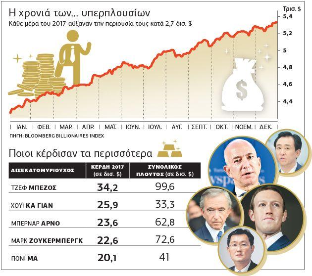 Πλησίστιος...: Τρελά κέρδη για τους υπερ-πλούσιους