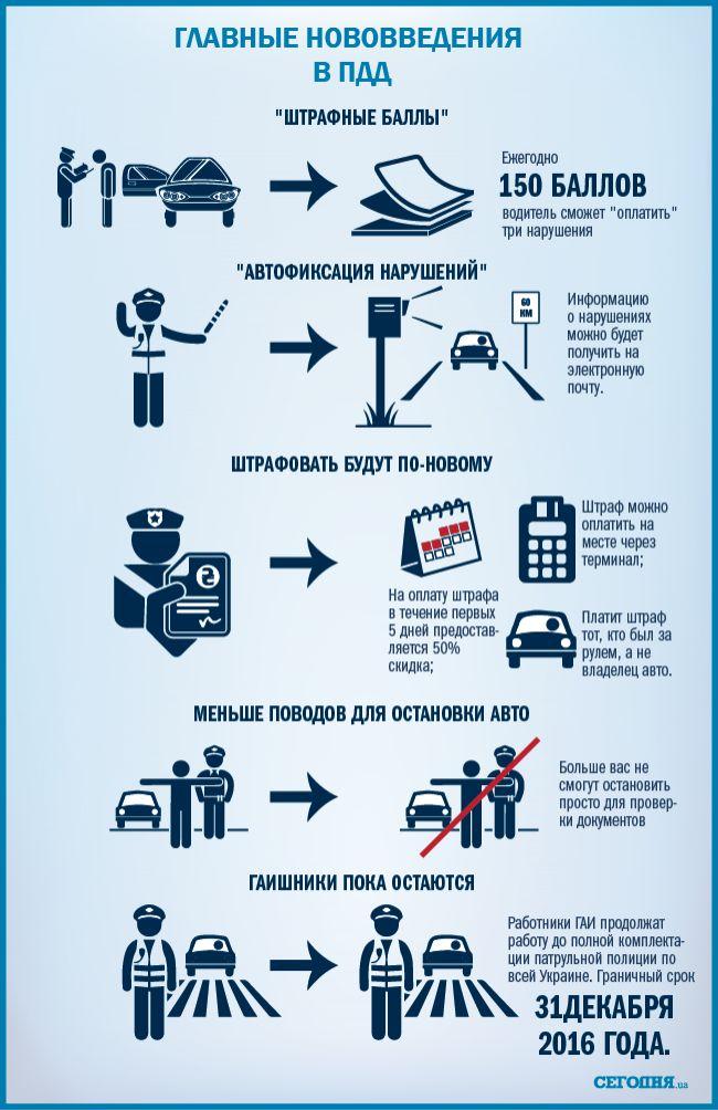 УВАГА ВСІМ ВОДІЯМ!!!Новые правила дорожного движения: главные изменения (инфографика) - ЧАС НОВИН