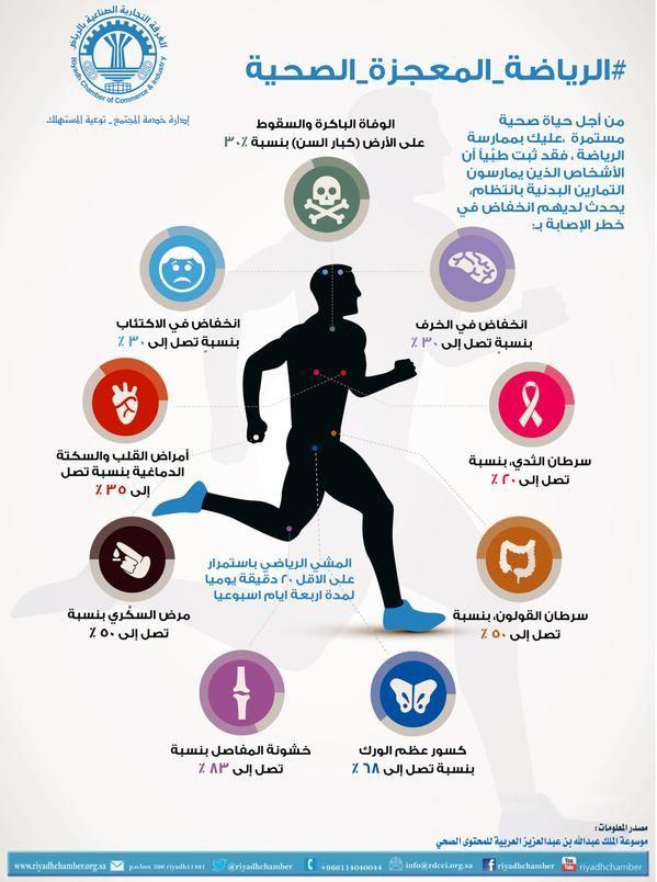 الرياضية المعجزة الصحية Health Facts Fitness Life Quotes Travel Motivation