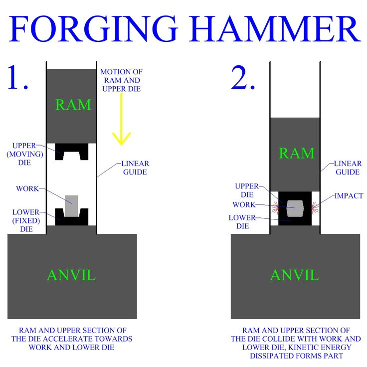 forging hammers modena - photo#48
