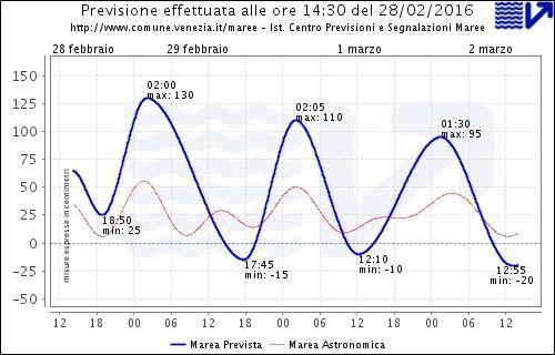 Grafico con i livelli di marea previsti nelle prossime 68 ore per la citt‡ di Venezia, segue la tabella con i valori degli estremali rappresentati.non riusciamo a non essere ansiosi che futuro avra' Venezia.*silva*