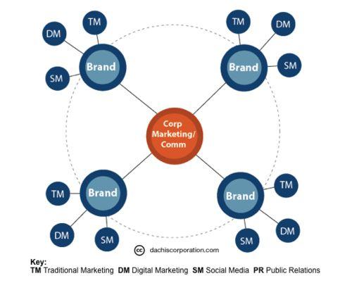 Best Boe Images On   Digital Marketing Inbound
