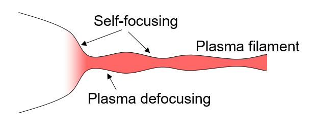 Intense Ultrafast Pulse Propagation   Gaeta Group   Quantum and Nonlinear Photonics