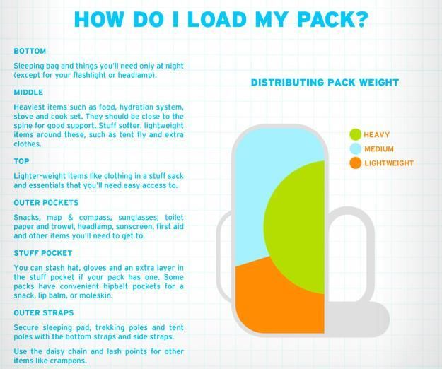 If youre backpacking, learn how to distribute your pack weight like a pro